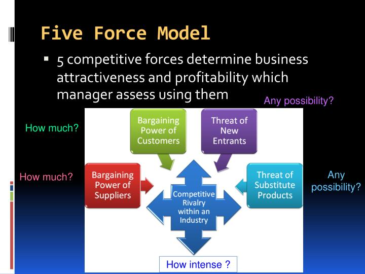 Five Force Model