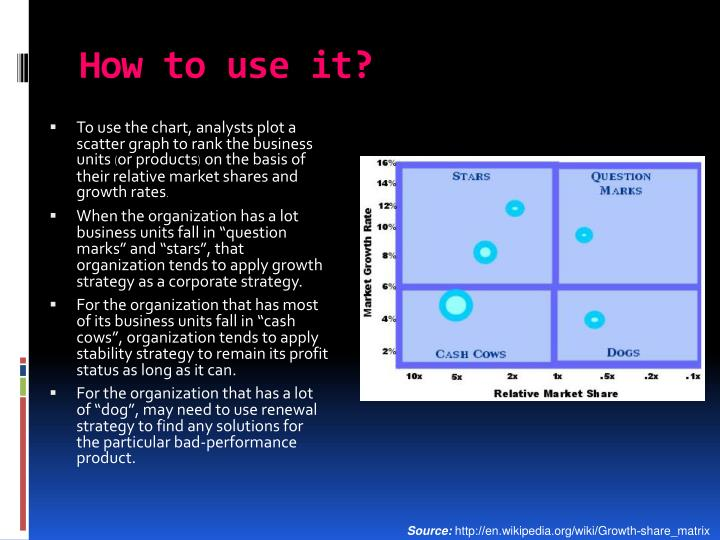 To use the chart, analysts plot a scatter graph to rank the business units