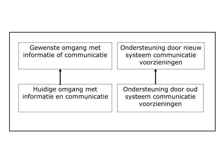 Gewenste omgang met informatie of communicatie