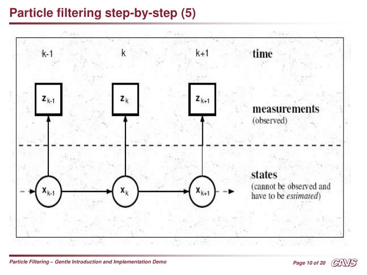 Particle filtering step-by-step (5)