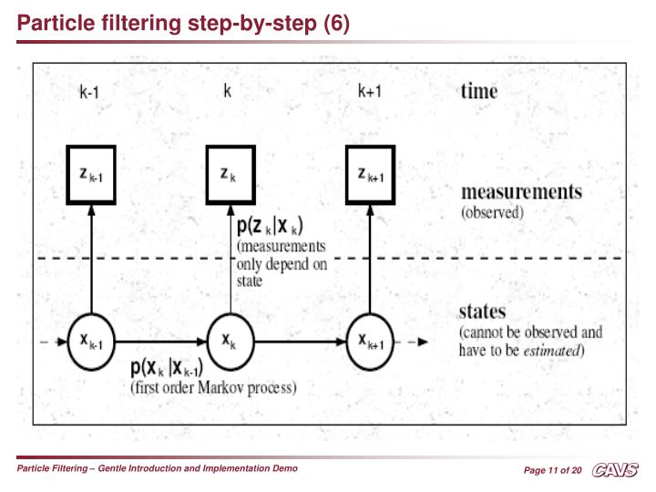 Particle filtering step-by-step (6)