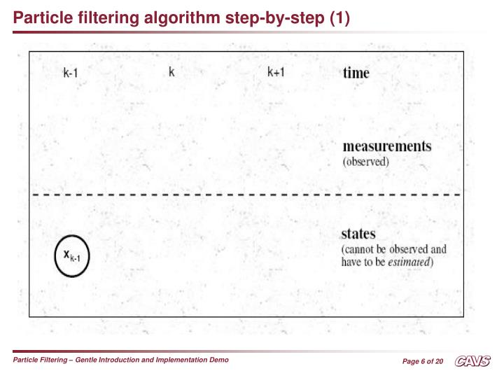 Particle filtering algorithm step-by-step (1)