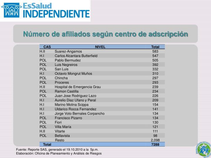 Número de afiliados según centro de adscripción