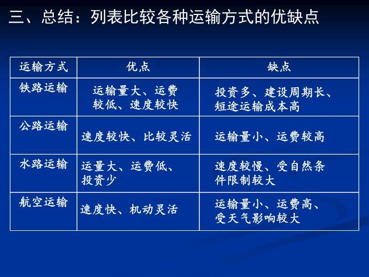 三、总结:列表比较各种运输方式的优缺点