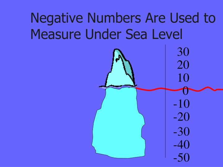 Negative Numbers Are Used to Measure Under Sea Level