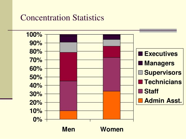 Concentration Statistics