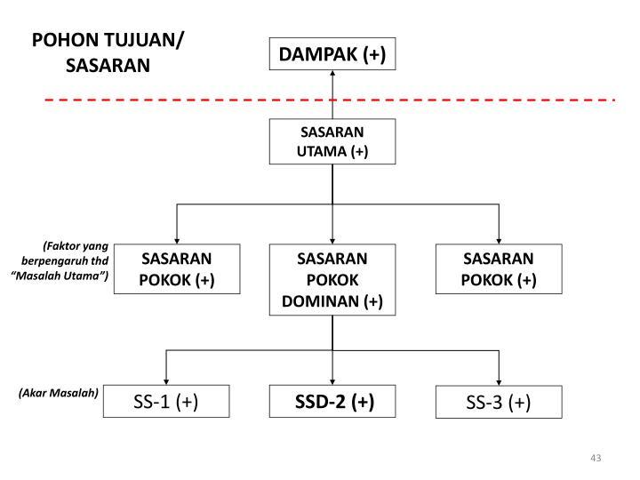 POHON TUJUAN/ SASARAN