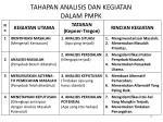tahapan analisis dan kegiatan dalam pmpk