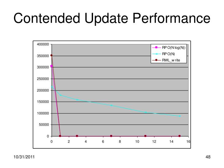 Contended Update Performance
