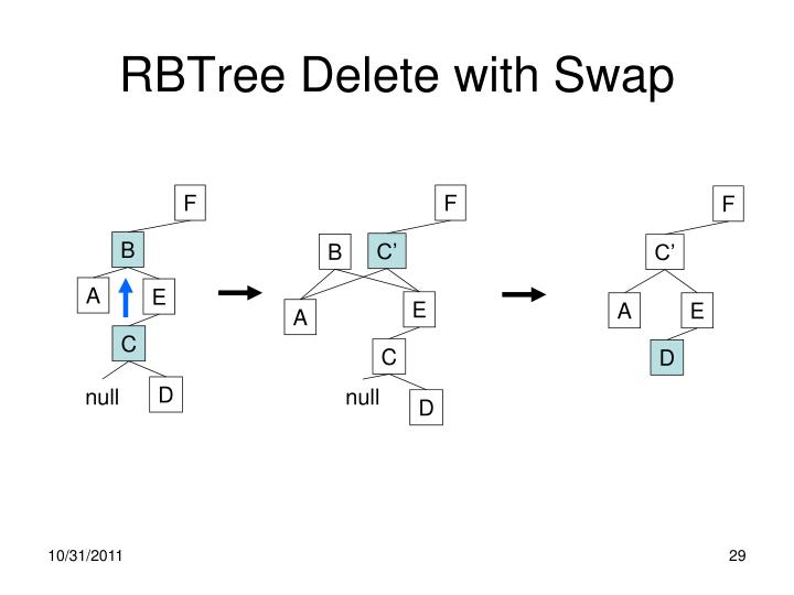 RBTree Delete with Swap