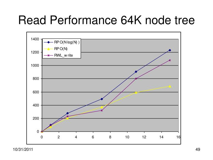 Read Performance 64K node tree