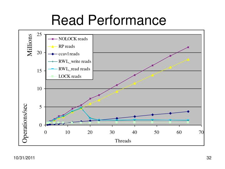 Read Performance