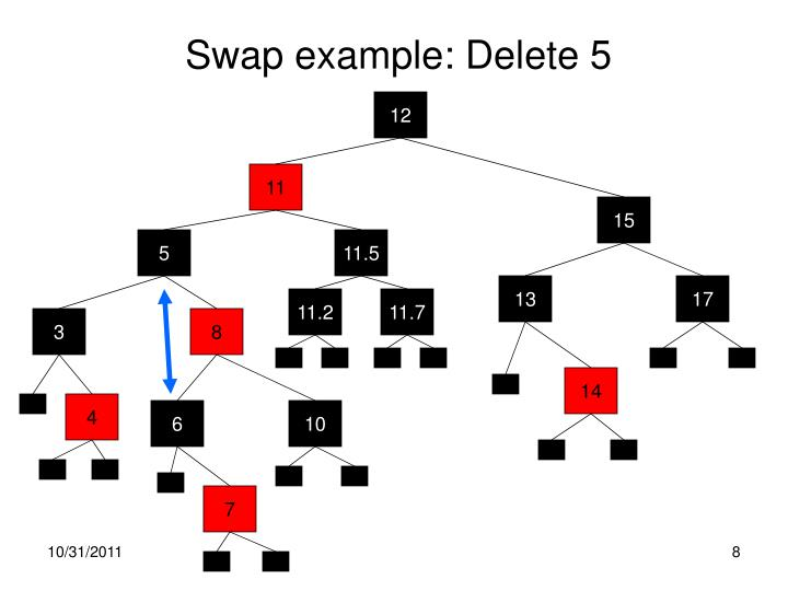 Swap example: Delete 5