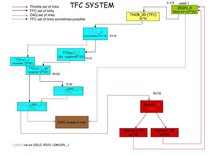 TFC SYSTEM