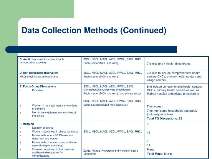 Data Collection Methods (Continued)