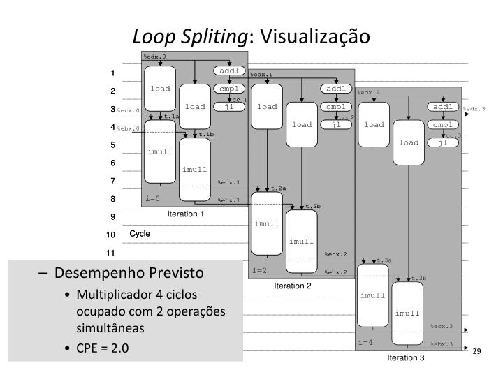 Loop Spliting