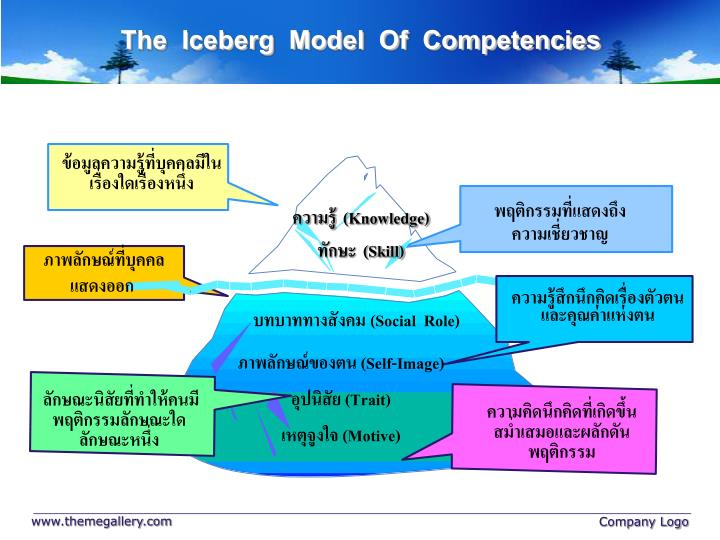 The  Iceberg  Model  Of  Competencies