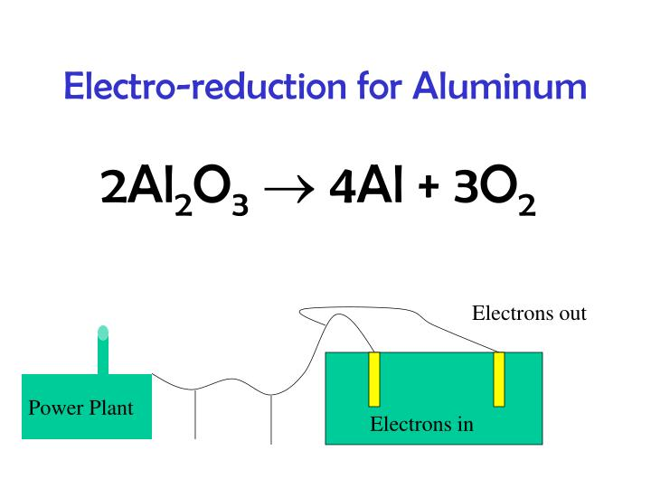 Electro-reduction for Aluminum