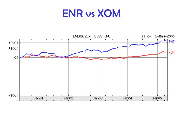 ENR vs XOM