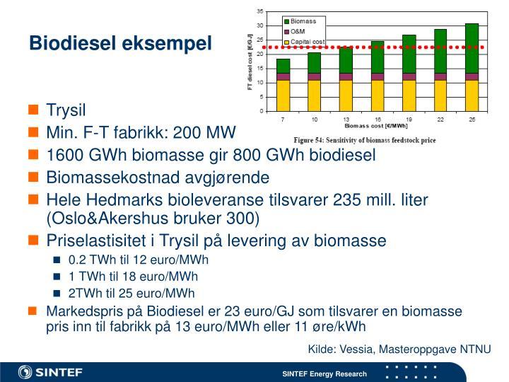 Biodiesel eksempel