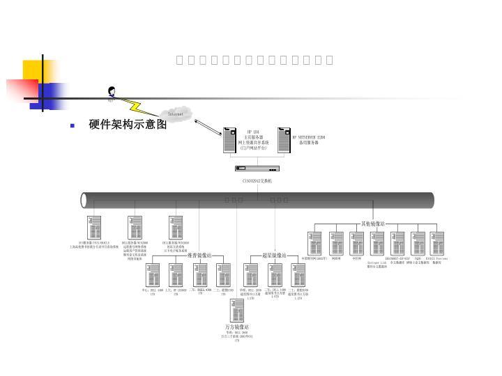 硬件架构示意图