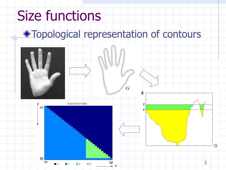 Size functions