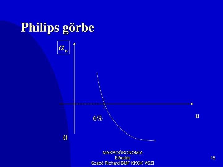 Philips görbe
