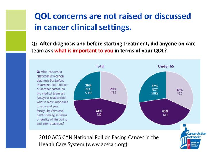 Qol concerns are not raised or discussed in cancer clinical settings