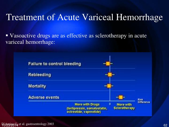 Treatment of Acute Variceal Hemorrhage