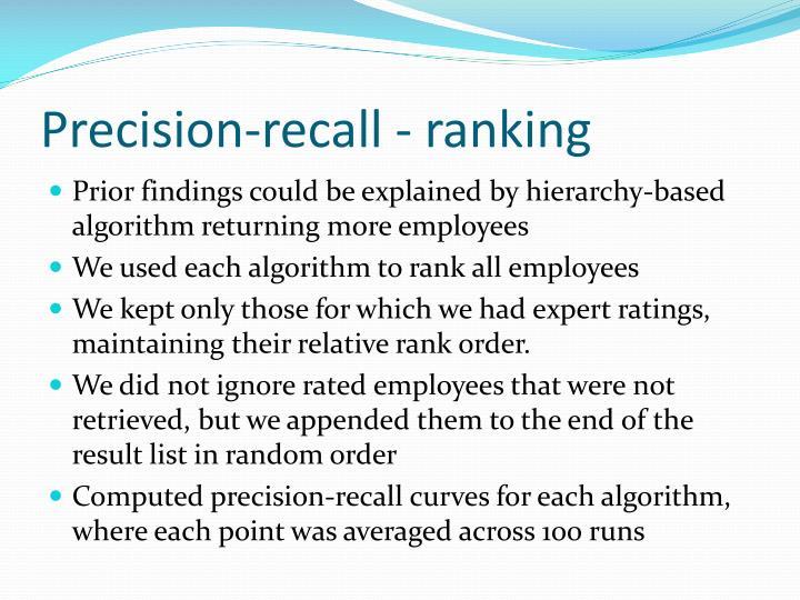 Precision-recall - ranking