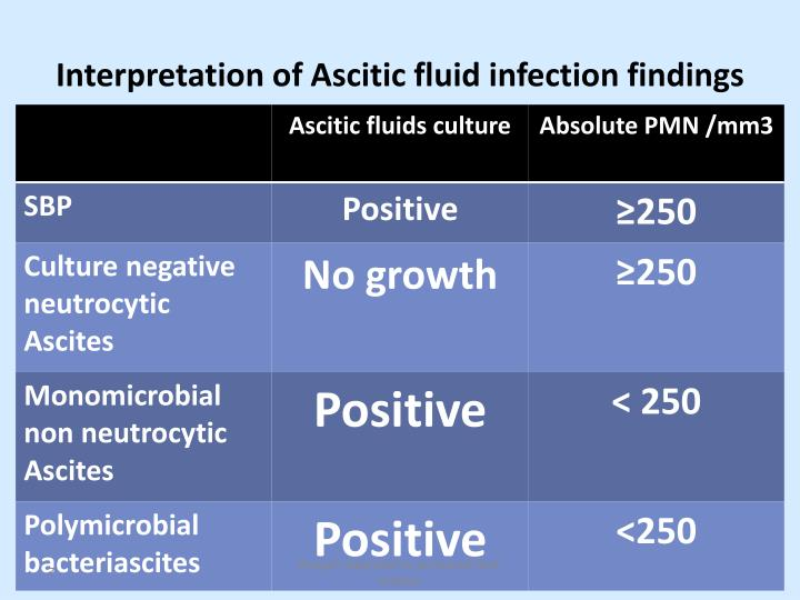 Interpretation of Ascitic fluid infection findings