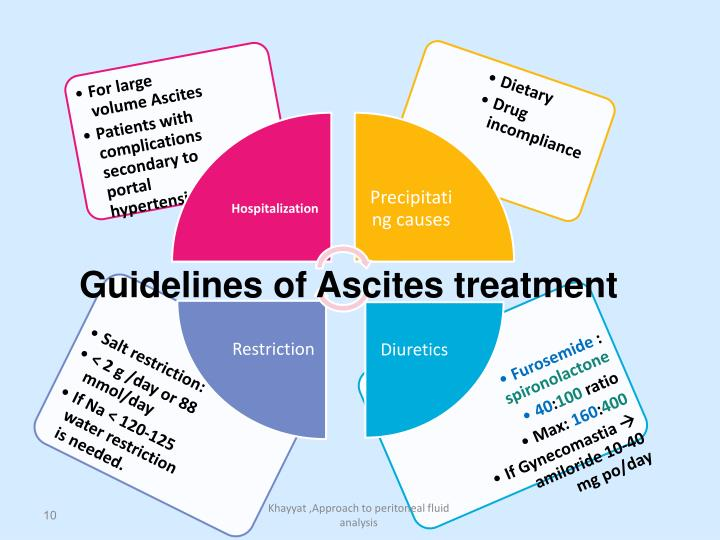 Guidelines of Ascites treatment