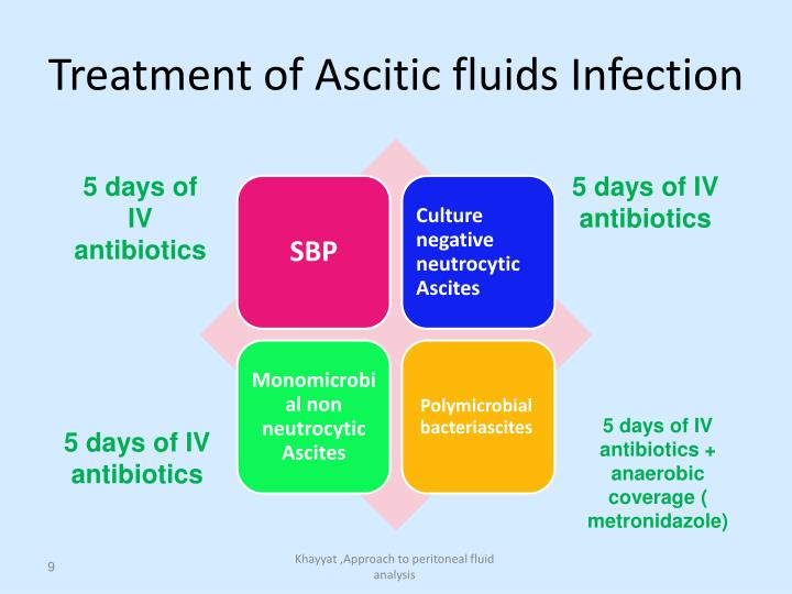 Treatment of Ascitic fluids Infection