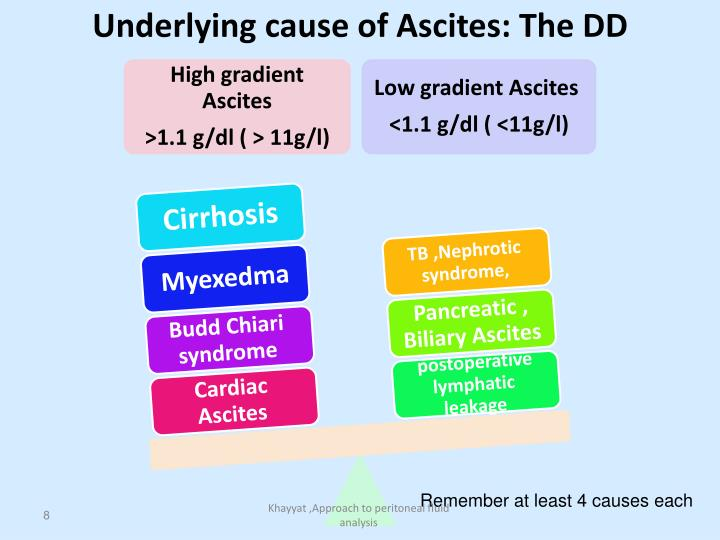 Underlying cause of Ascites: The DD