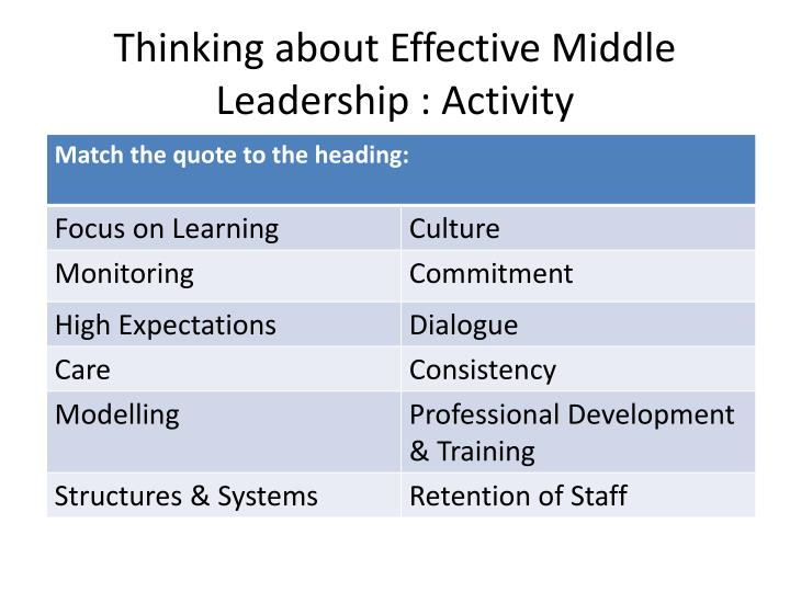 Thinking about Effective Middle Leadership : Activity