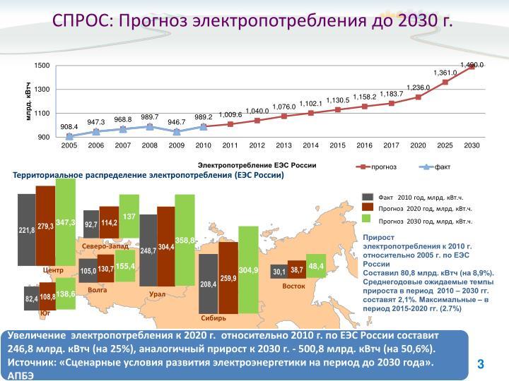 :    2030 .