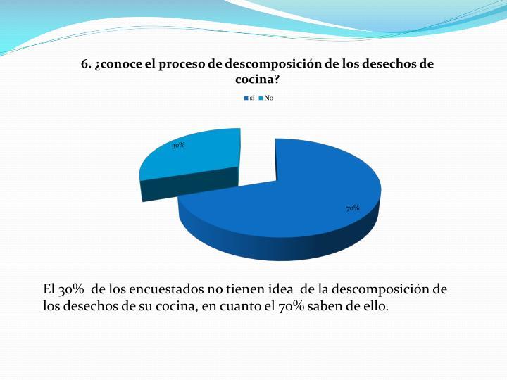 El 30%  de los encuestados no tienen idea  de la descomposición de los desechos de su cocina, en cuanto el 70% saben de ello.