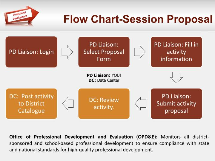 Flow Chart-Session Proposal
