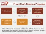flow chart session proposal