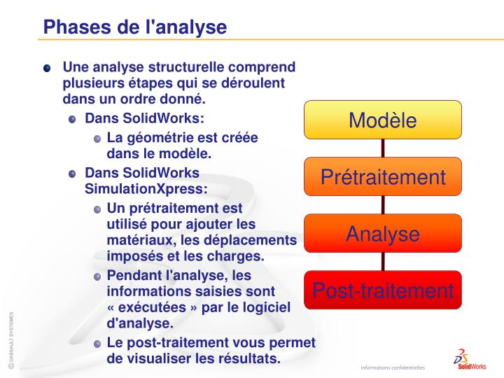 Phases de l'analyse