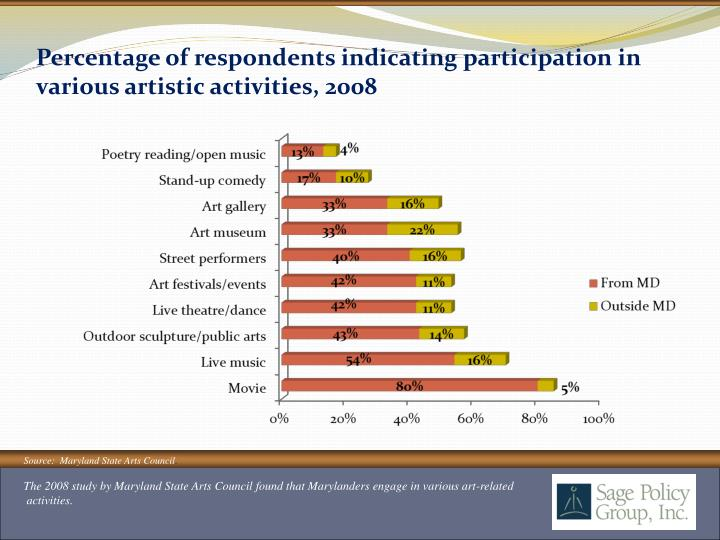 Percentage of respondents indicating participation in various artistic activities, 2008