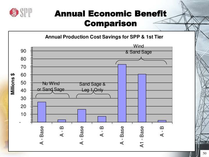 Annual Economic Benefit Comparison