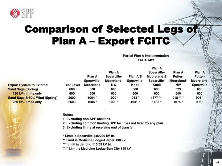 Comparison of Selected Legs of Plan A – Export FCITC