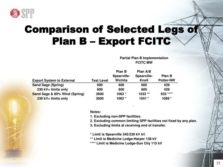 Comparison of Selected Legs of Plan B – Export FCITC