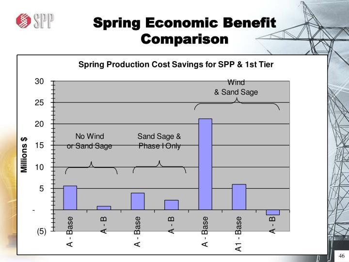 Spring Economic Benefit Comparison