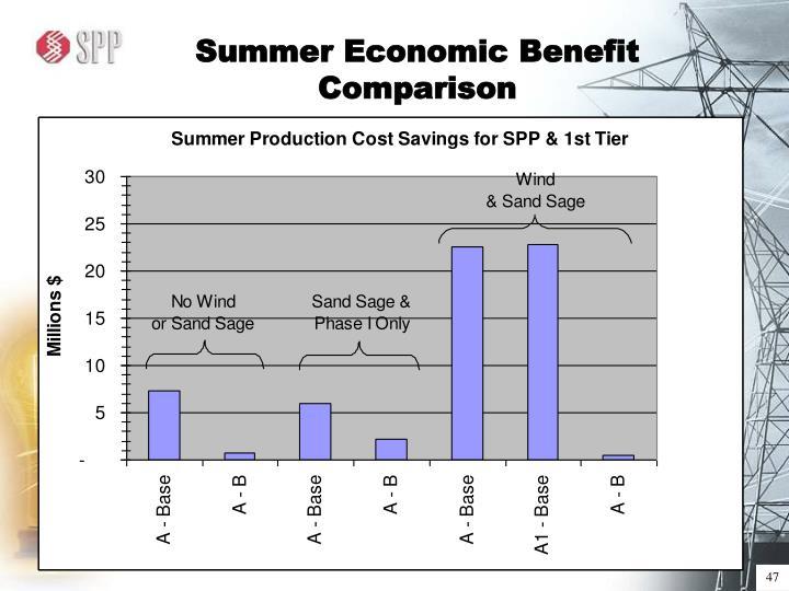 Summer Economic Benefit Comparison