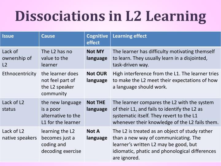 Dissociations in l2 learning