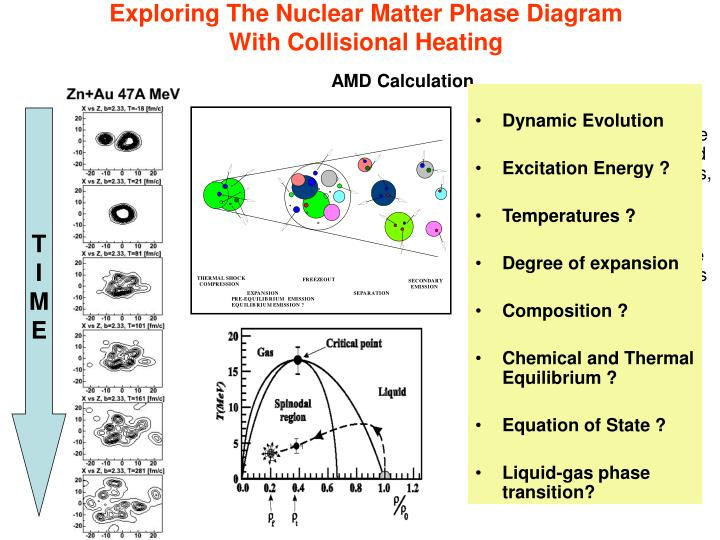 Exploring The Nuclear Matter Phase Diagram