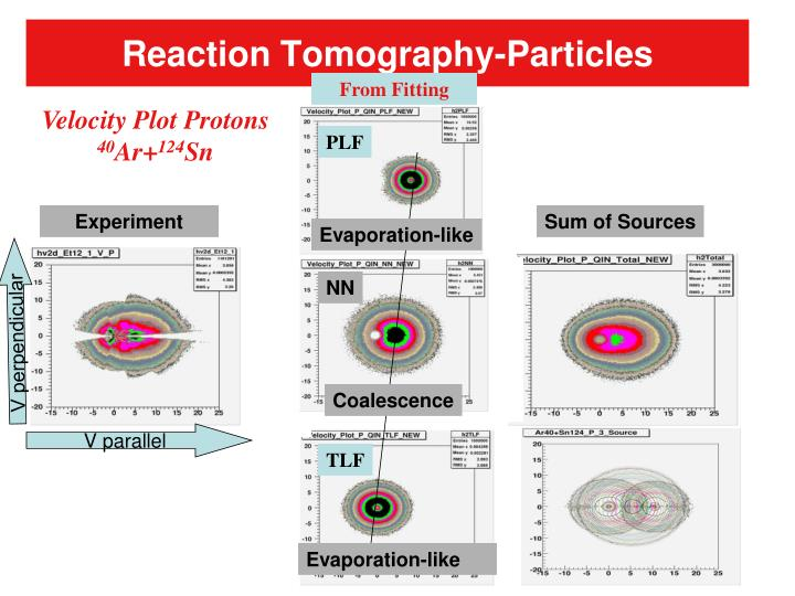 Reaction Tomography-Particles