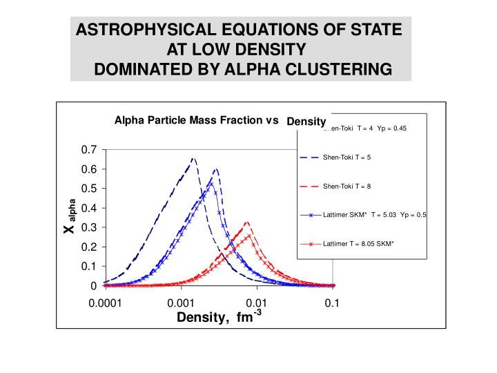 ASTROPHYSICAL EQUATIONS OF STATE